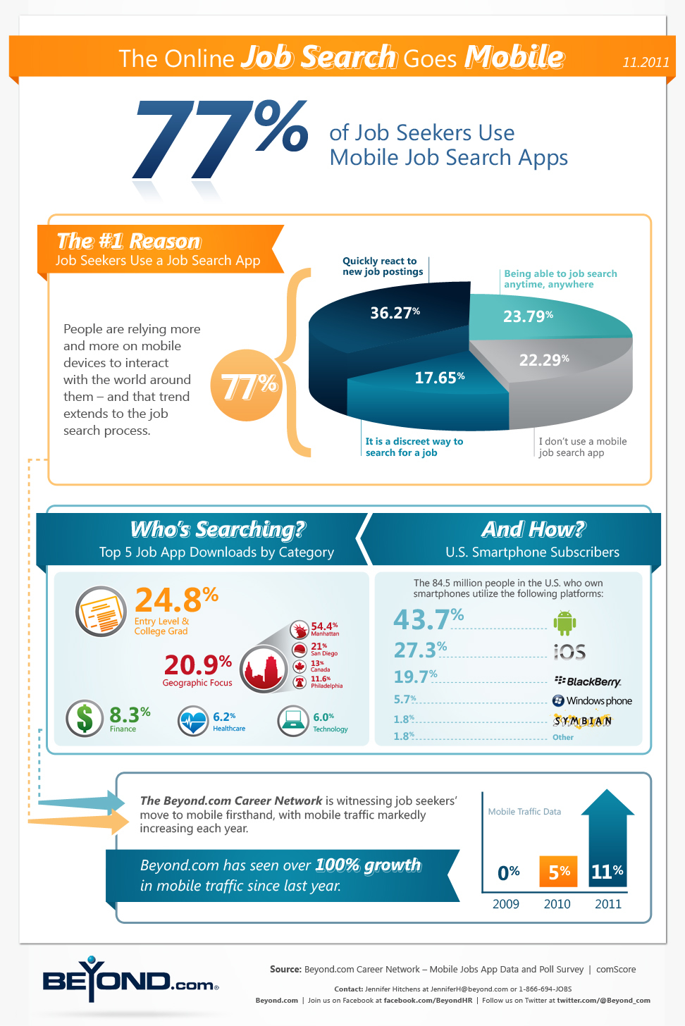 the online job search goes mobile infographic alltop viral