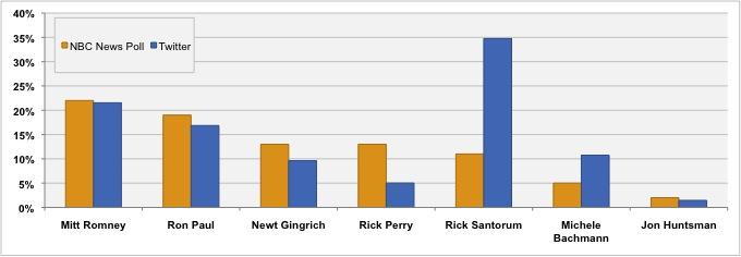 National Poll vs. Twitter (Iowa Caucus)