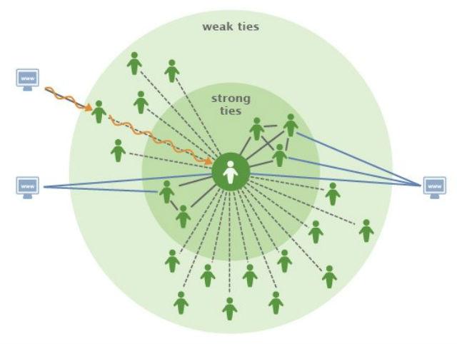 Facebook Strong Ties vs. Weak Ties