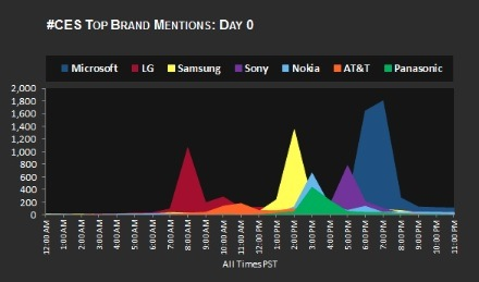 Top brand mention