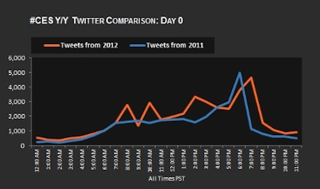 #CES twitter comparison between 2011 <br /><br />And 2012