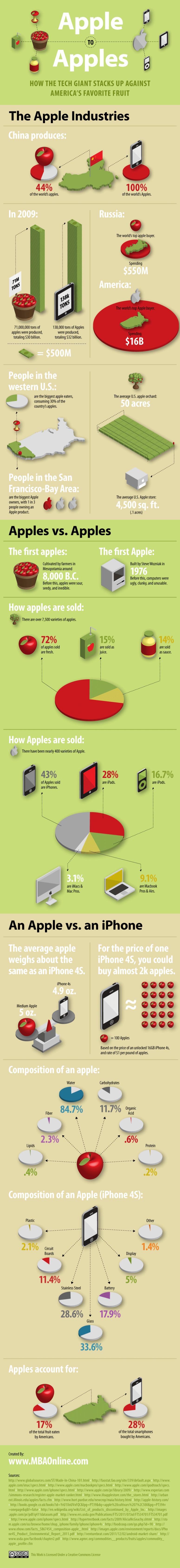 사과 vs 애플 (회사) [인포그래픽]