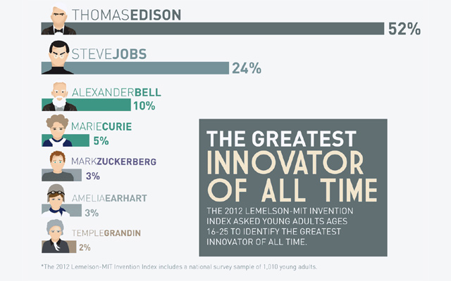 http://4.mshcdn.com/wp-content/uploads/2012/01/greatest_innovators.jpg
