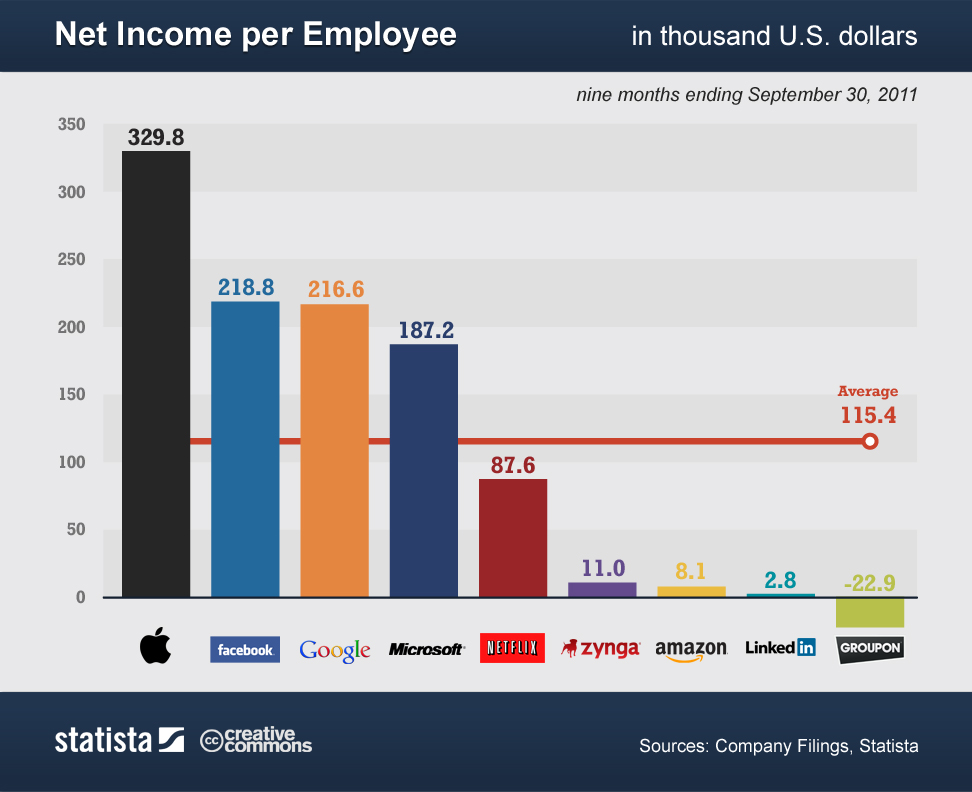 Net Income per Employee Statisitics Tech Companies