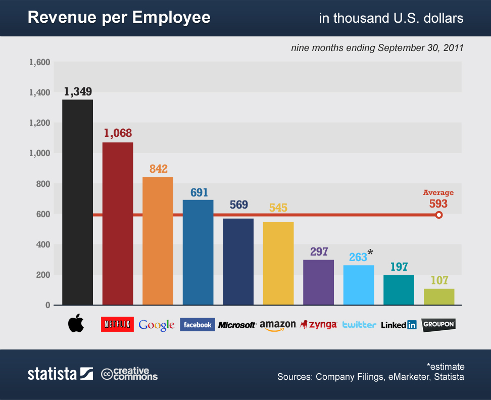 Revenue per Employee Statistics Tech Companies Trends