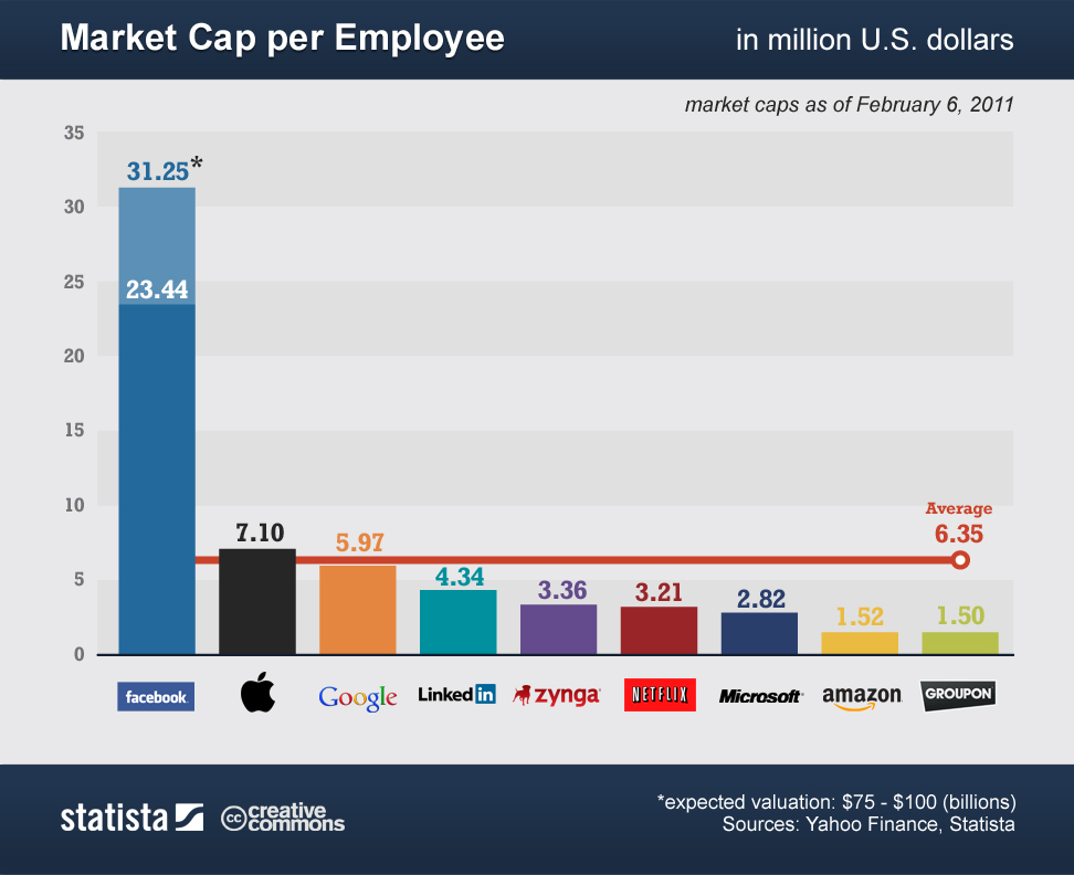 Market Cap Per Employee Statistics for Tech companies