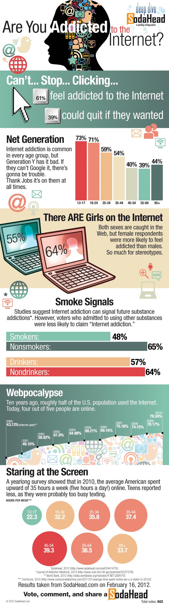 Infografika závislost na internetu