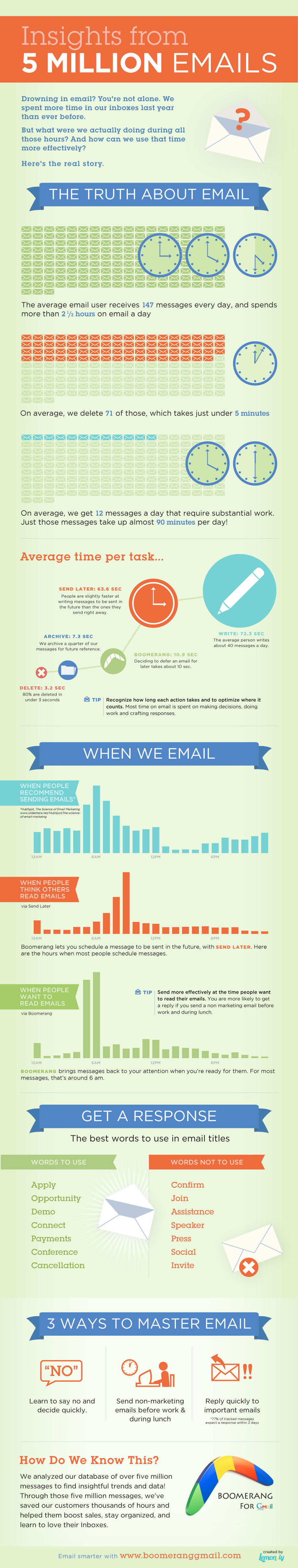 http://9.mshcdn.com/wp-content/uploads/2012/02/boomerang_email_infographic1.jpg