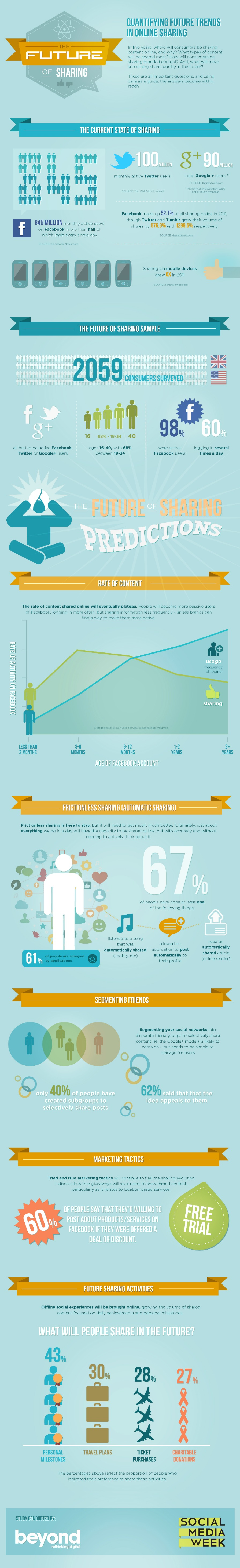 The Future of Sharing on Facebook, Twitter and Google+ [INFOGRAPHIC]