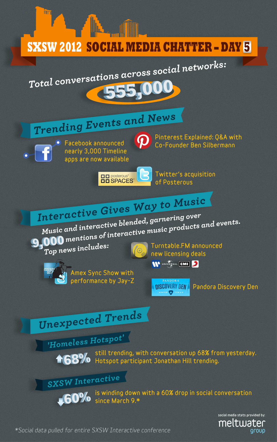 Meltwater SXSW social media day 5 infographic