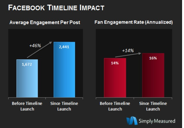 Graph showing average engagement per post before/after Facebook Timeline