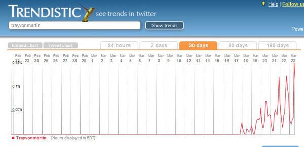 TrayvonMartin as a Trend on Twitter