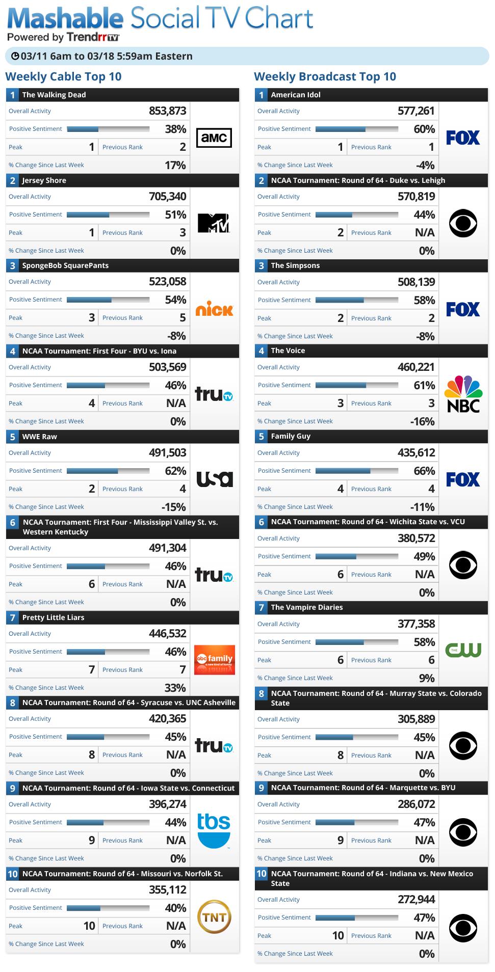 social tv chart