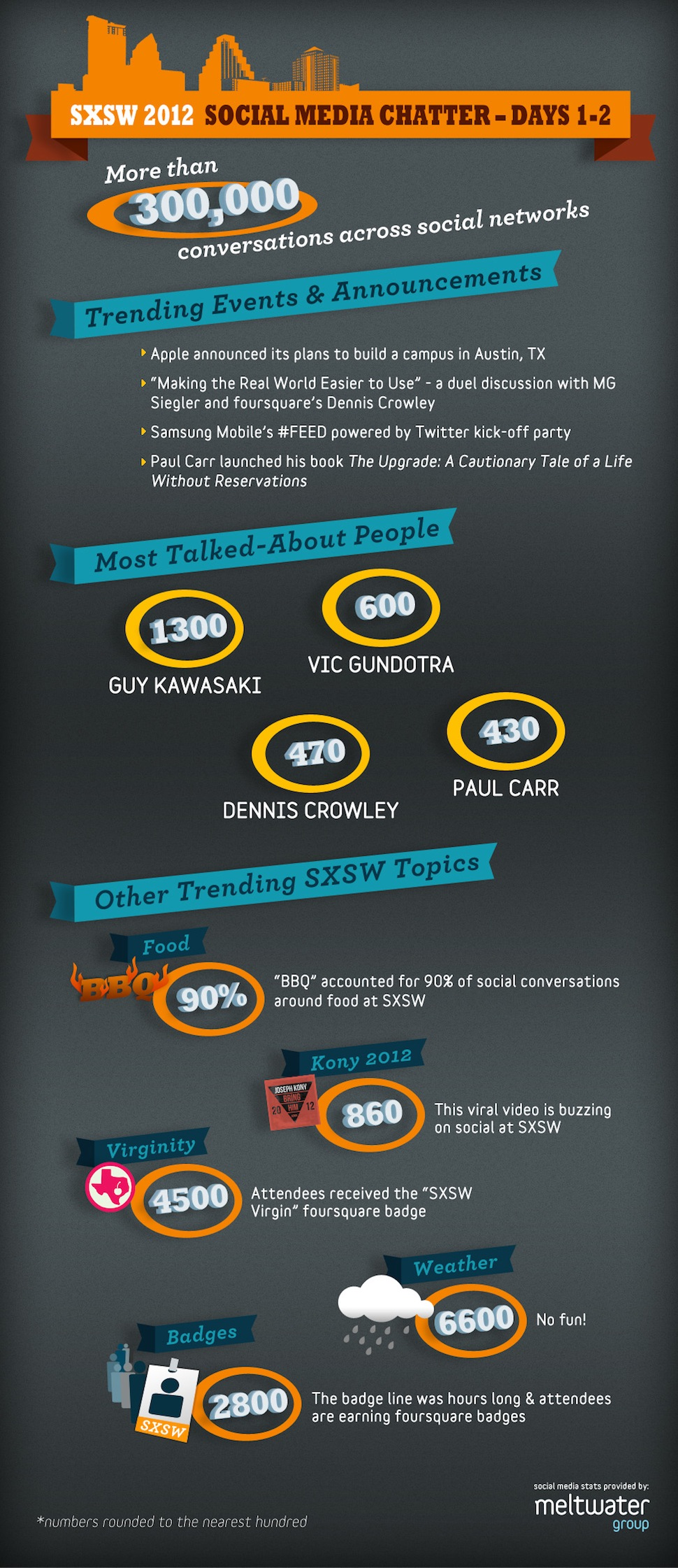 Meltwater's SXSW Day 2 graphic