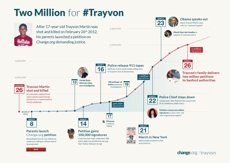trayvon martin change
