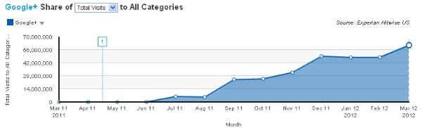 Google + продолжает расти - «Интернет»