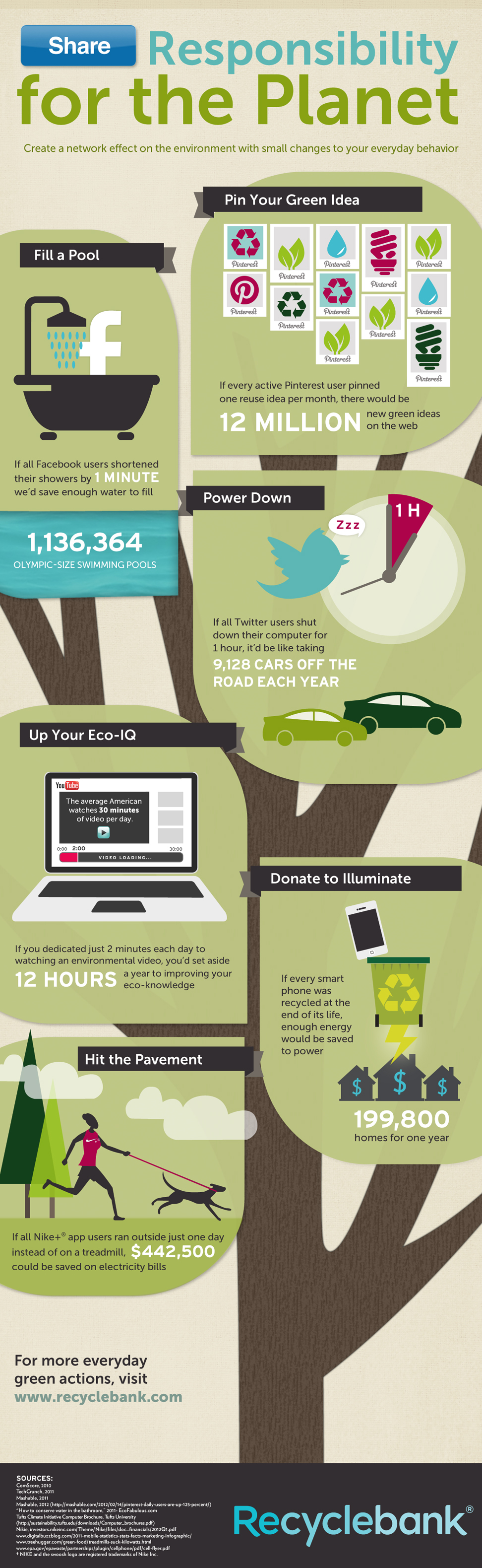 Earth Day Recyclebank Infographic