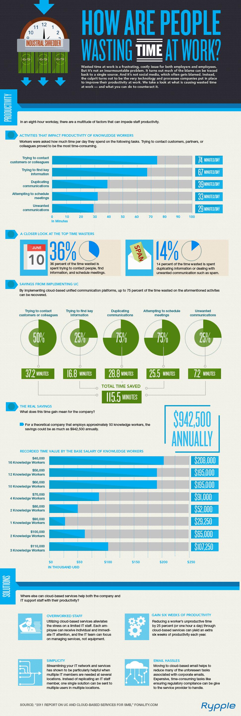 infographic  دراسة