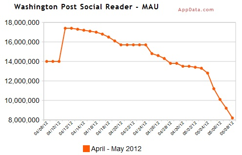 Washington Post Social Reader Usage