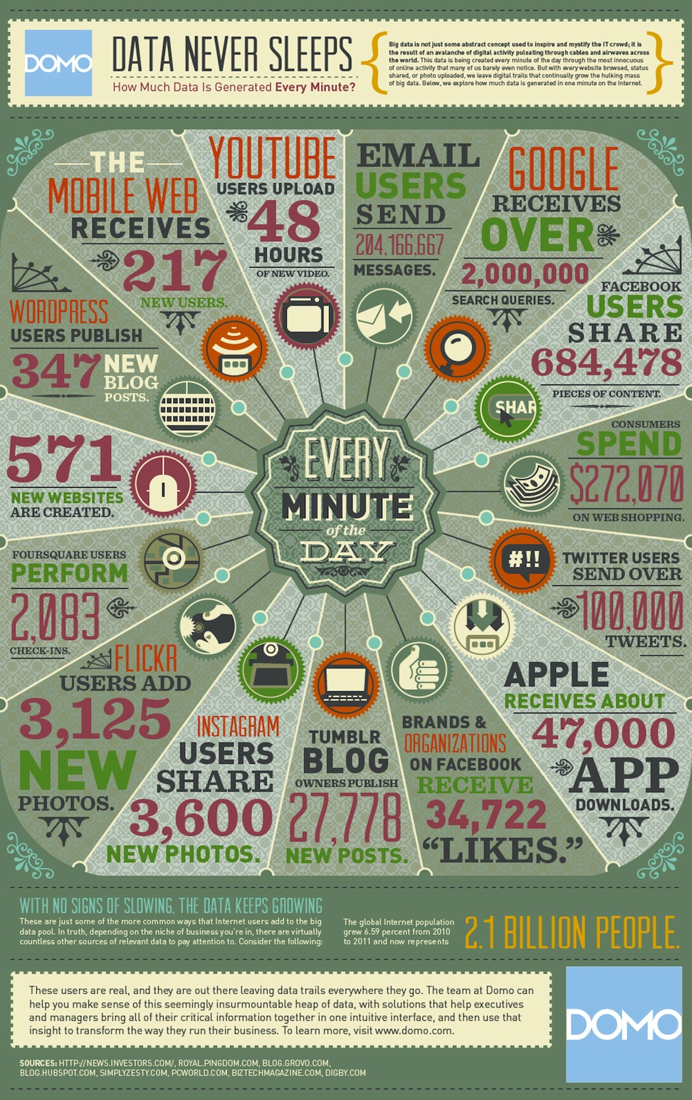 data in the Internet
