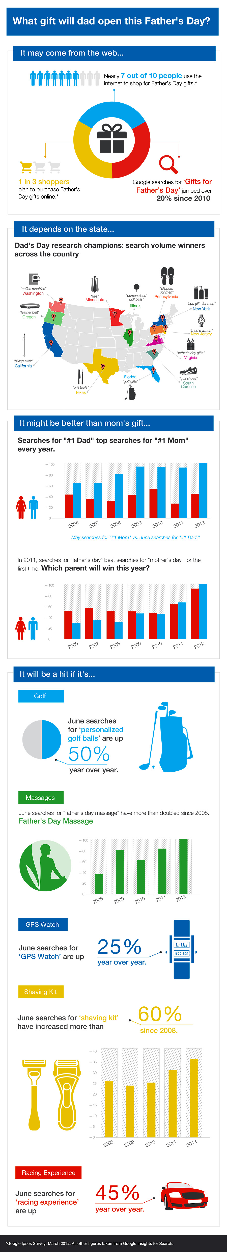 Father's Day Infographic Google