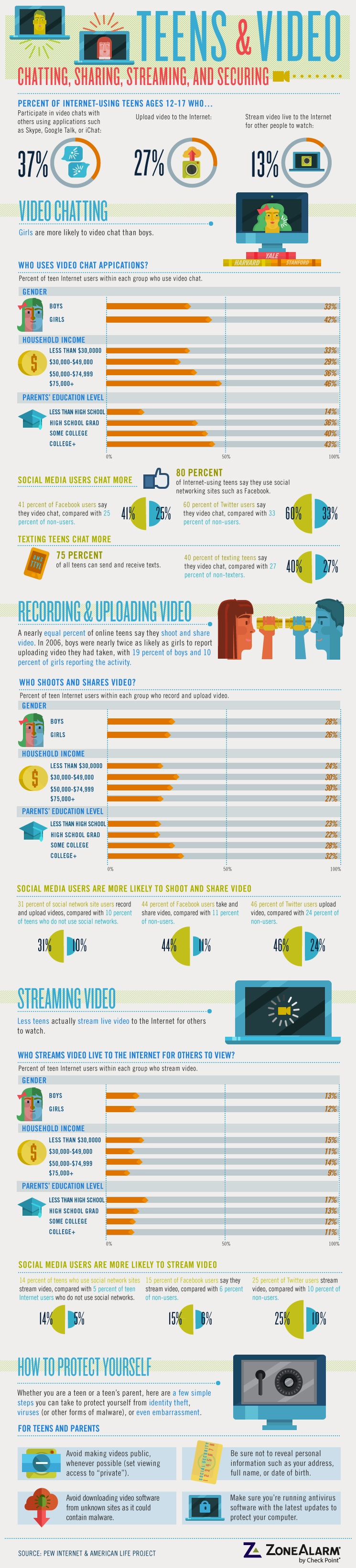 Check it out for a snapshot of how much teens use web video to share their ...