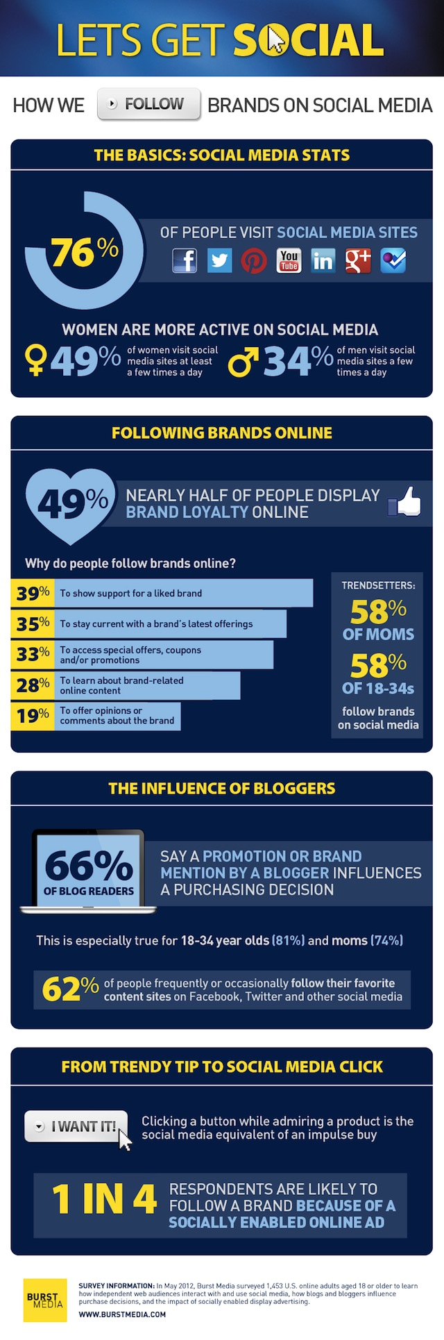 How we follow brands on Social Media