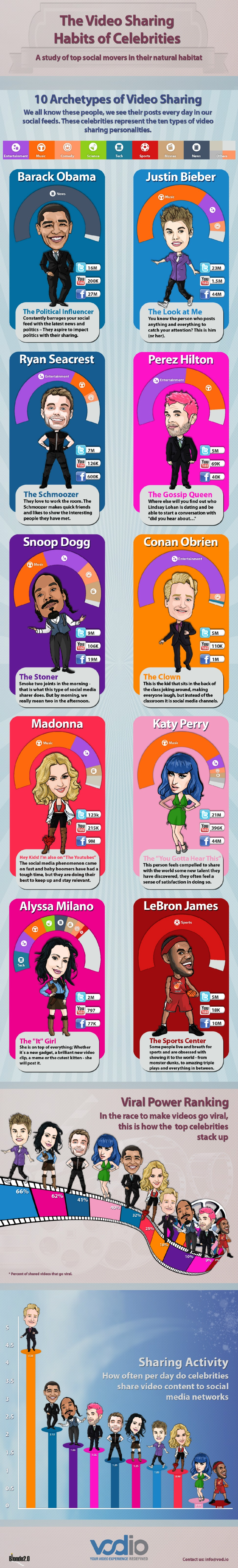 How Social Media Savvy Celebrities Share Video [INFOGRAPHIC]