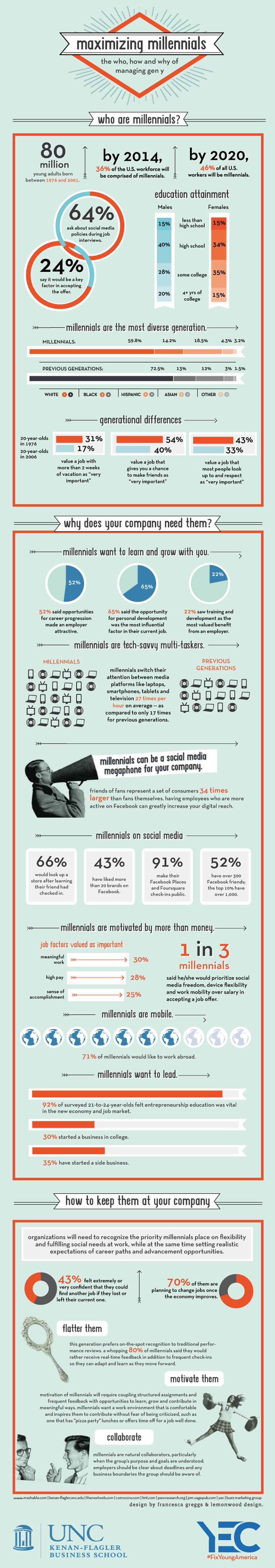 Quienes son la generación Y porque las empresas los necesitan? – Infografía