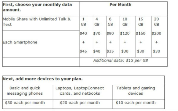 AT&T Data Plan