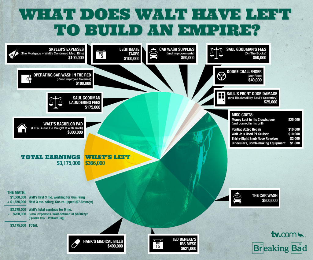 How Much Money Does Breaking Bad's Walter White Have Left? [INFOGRAPHIC]