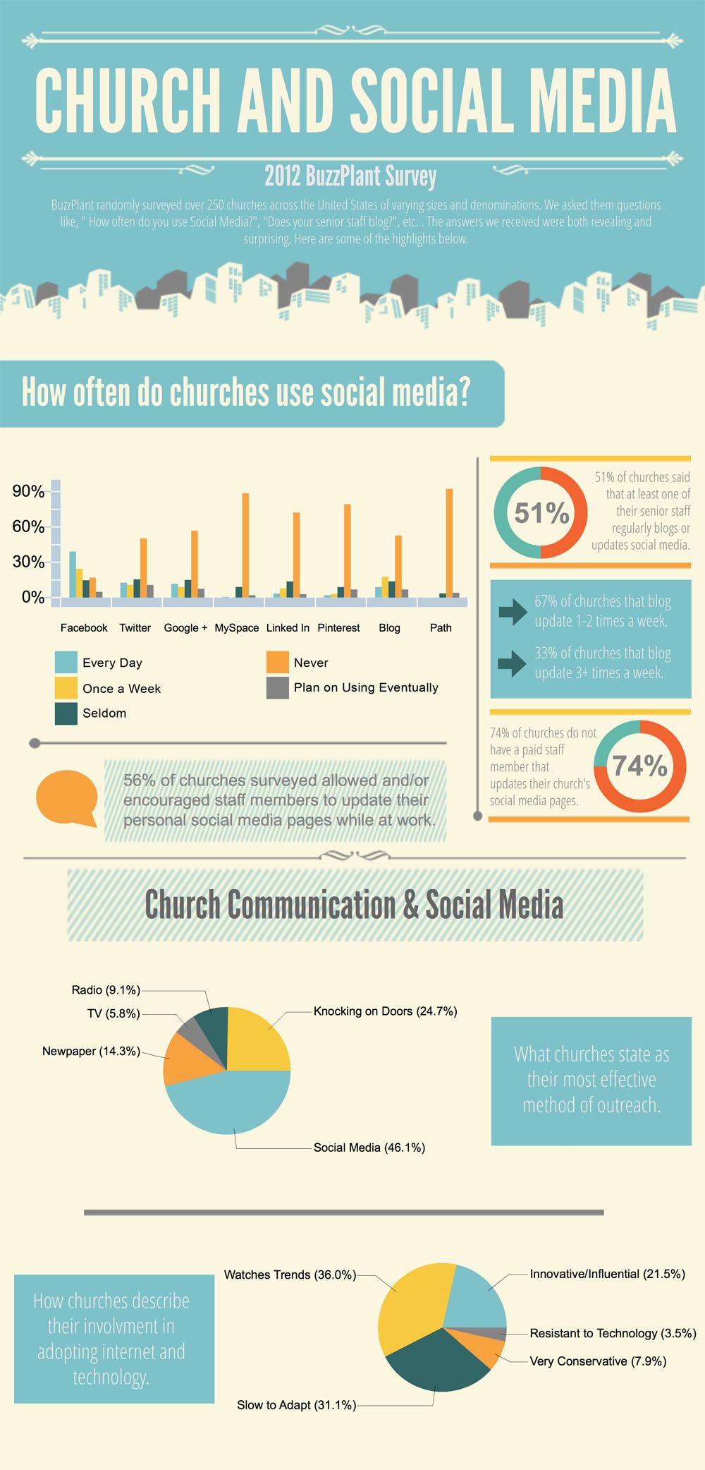 Les églises et les réseaux sociaux