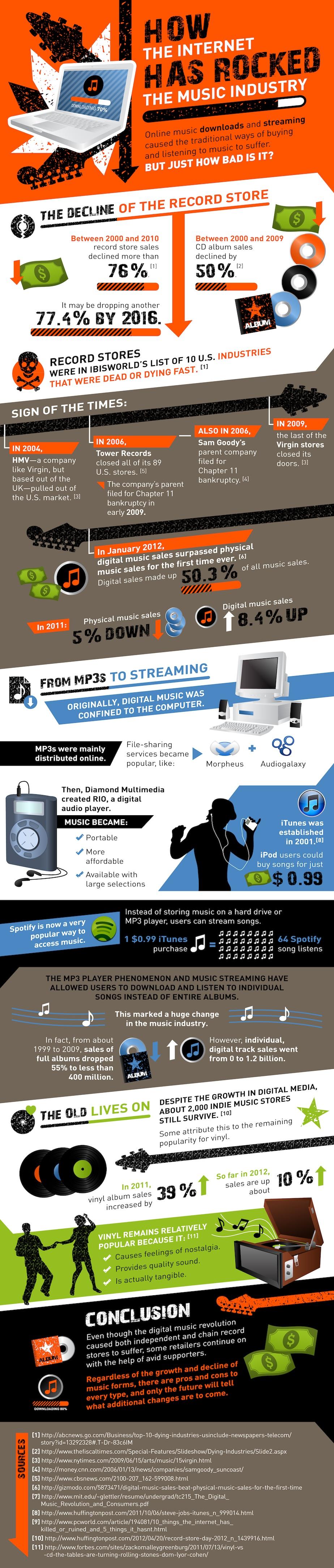 Zerstört das Internet die Musikindustrie?