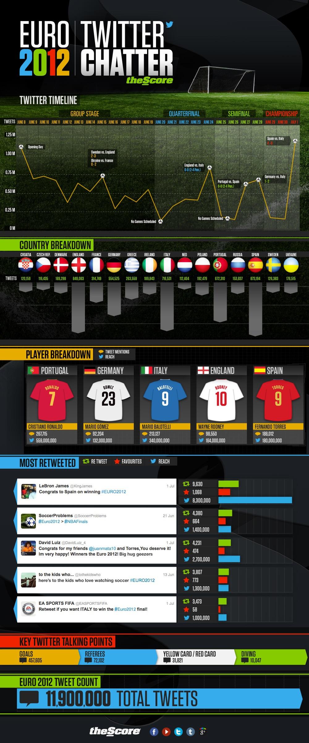Euro 2012 on Twitter