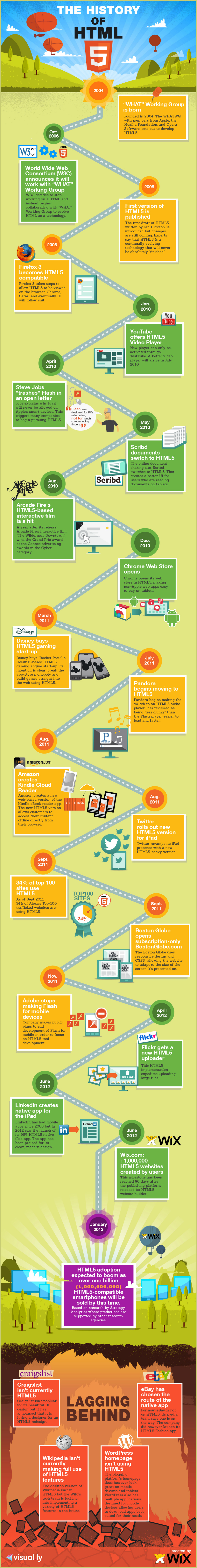 history of html 5