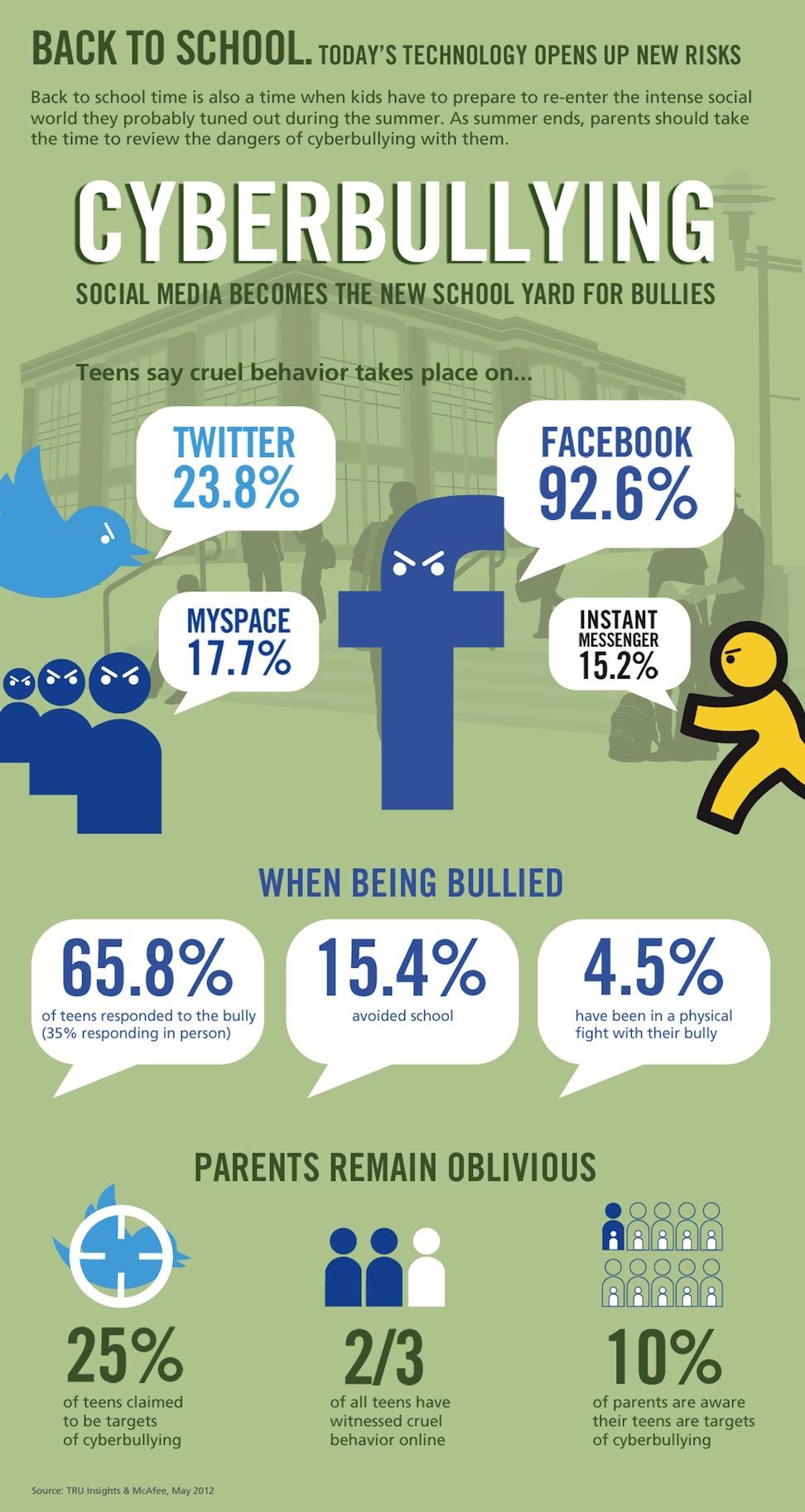 back to school  cyberbullying  u2013 social media becomes the new school yard for bullies