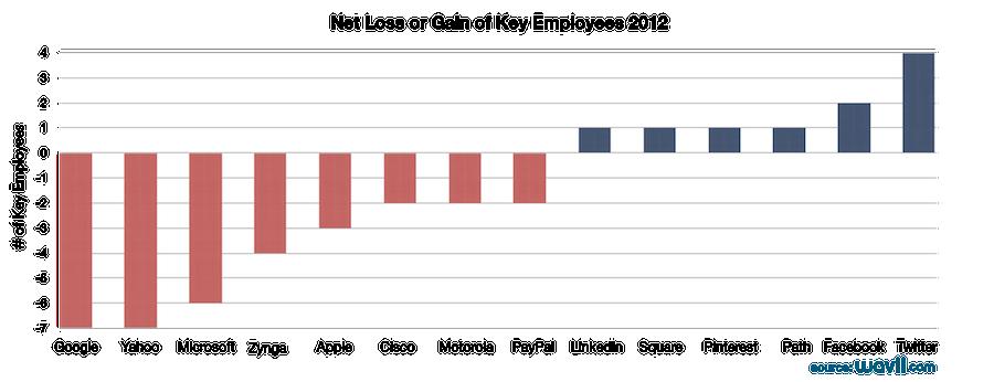 2012年關鍵員工的淨流失與淨增長