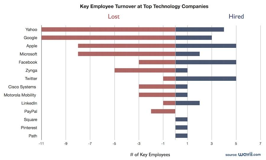世界前列科技公司的關鍵人員流動