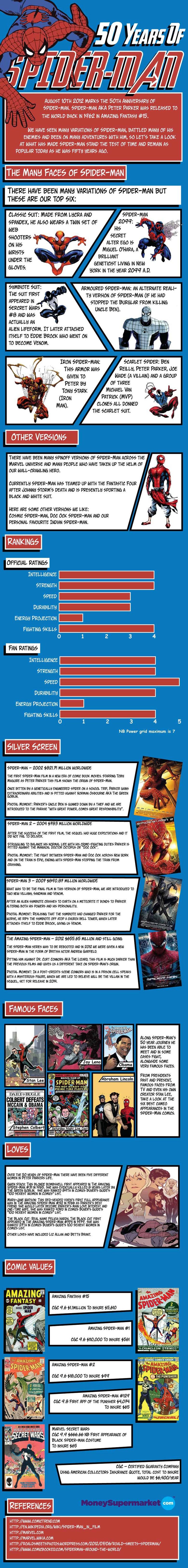Spiderman-Infographic