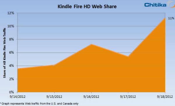 Chart - Kindle Fire HD Web Share
