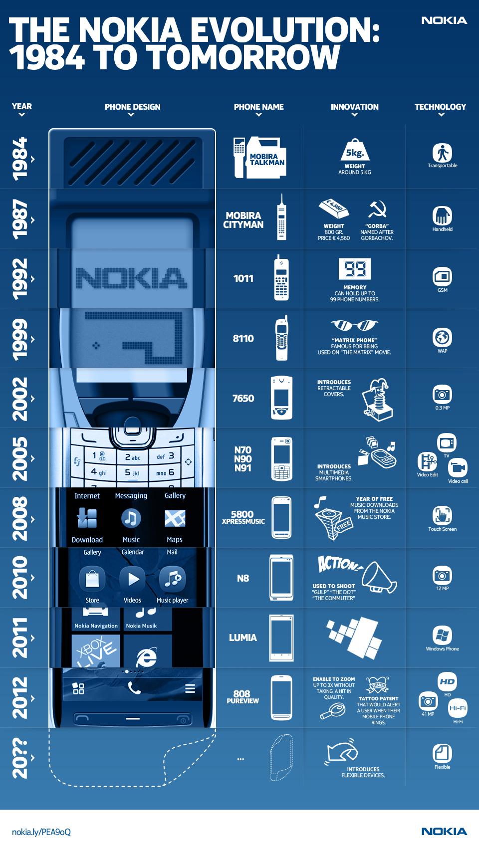 Nokia HardwareInnovation