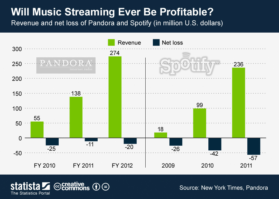 Pandora Spotify Revenue Chart