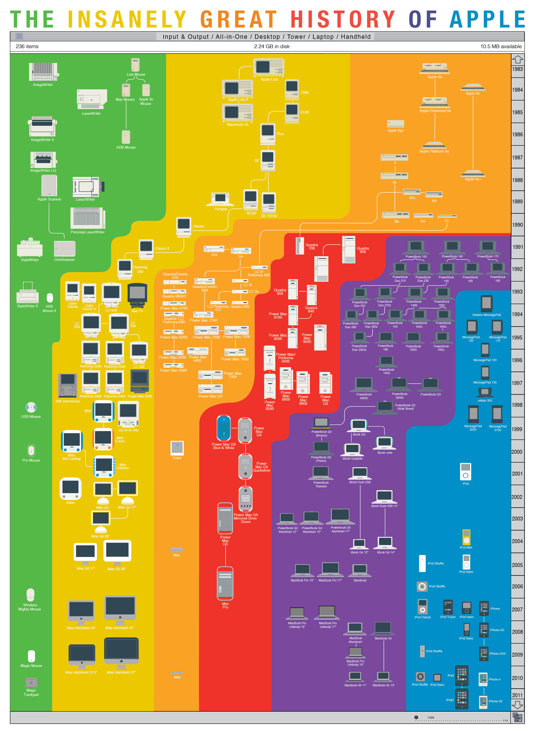 http://mashable.com/2012/10/05/apple-history-chart/