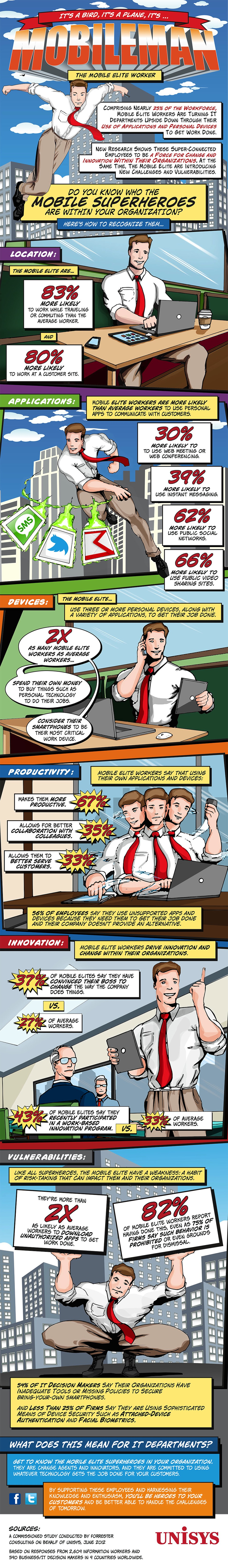Infographic - The Mobile Superworker