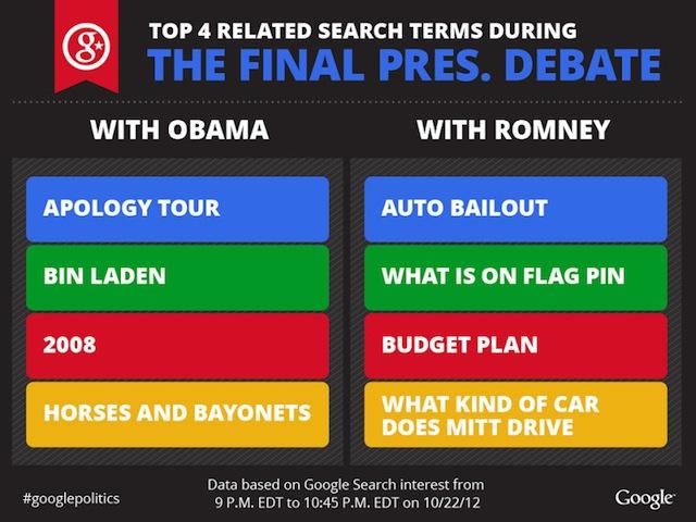 Infographic - Third 2012 Presidential Debate