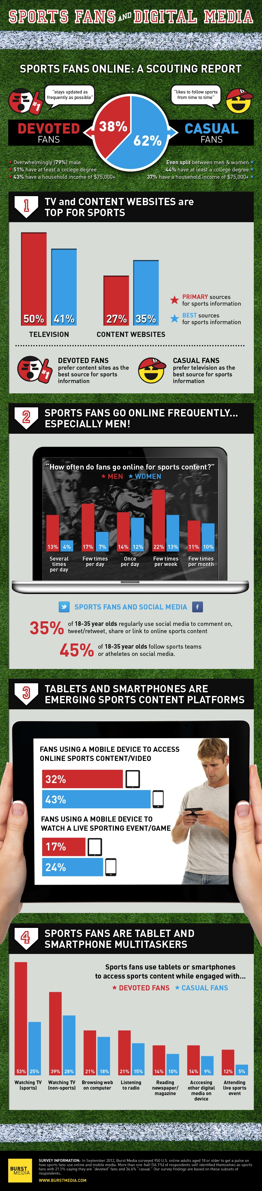Infographic - Scouting Online Sports Fans