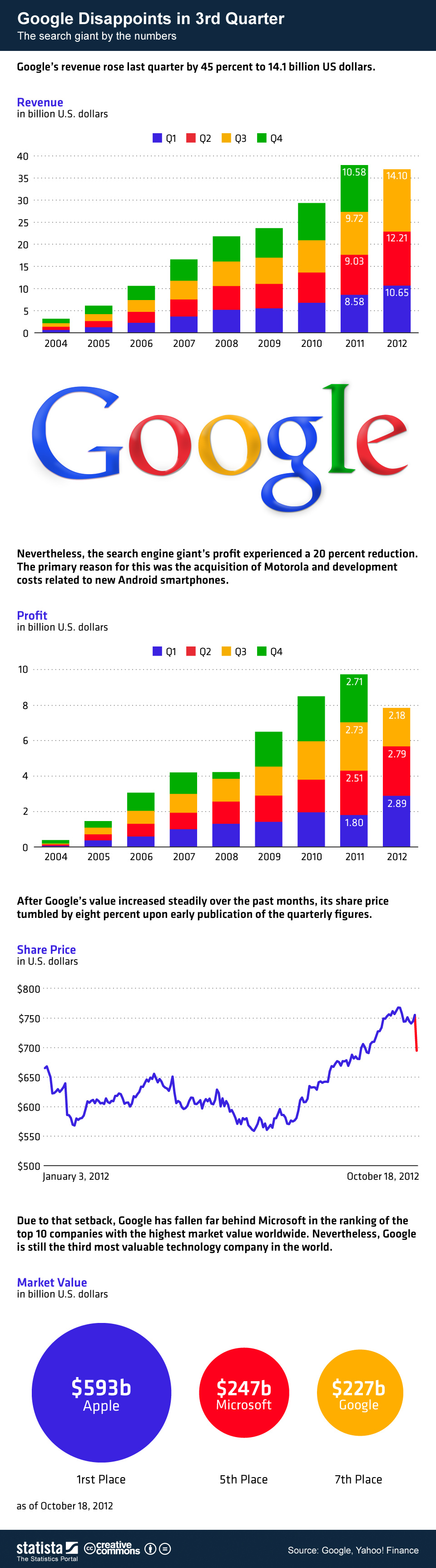google 3q earnings infographic