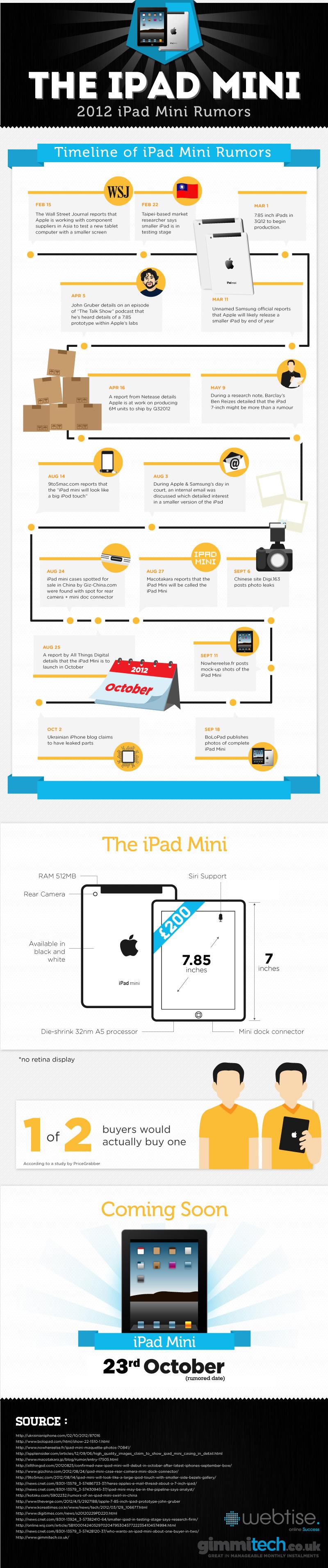 ipad-mini-infografía