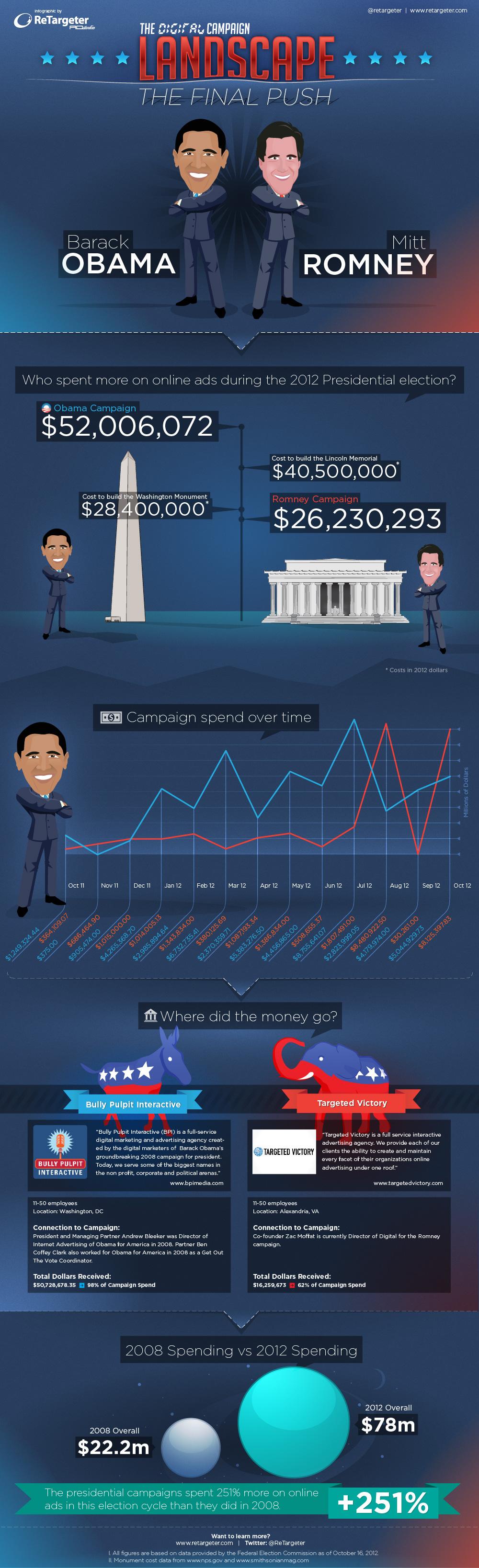 Election 2012 Campaña Digital