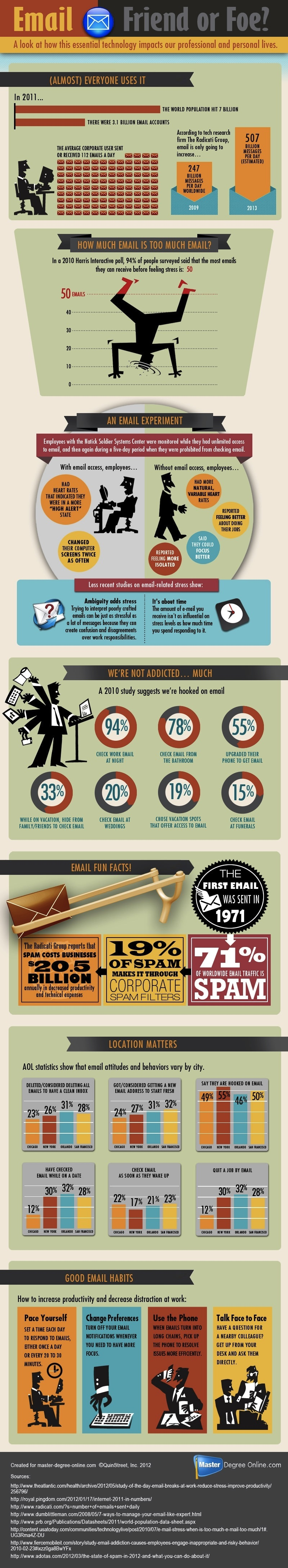Infographic - Our Love/Hate Relationship With Email